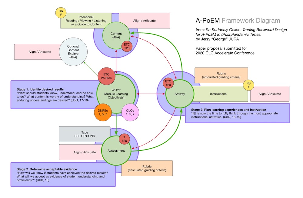 Diagram of A-PoEM Framework